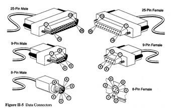 Carrier Connection Diagram